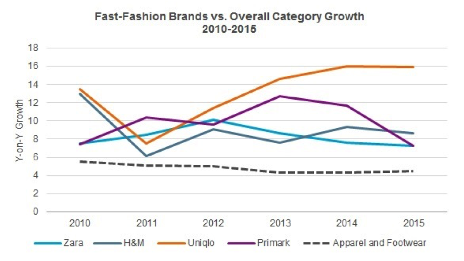 case 7 global apparel industry Us retail industry global expansion in the news:  50% - clothing & clothing accessories stores 23% - miscellaneous store retailers (specialty retailers).